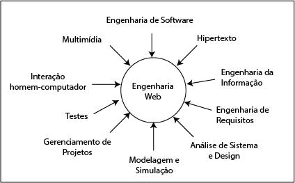 Campos da Engenharia Web